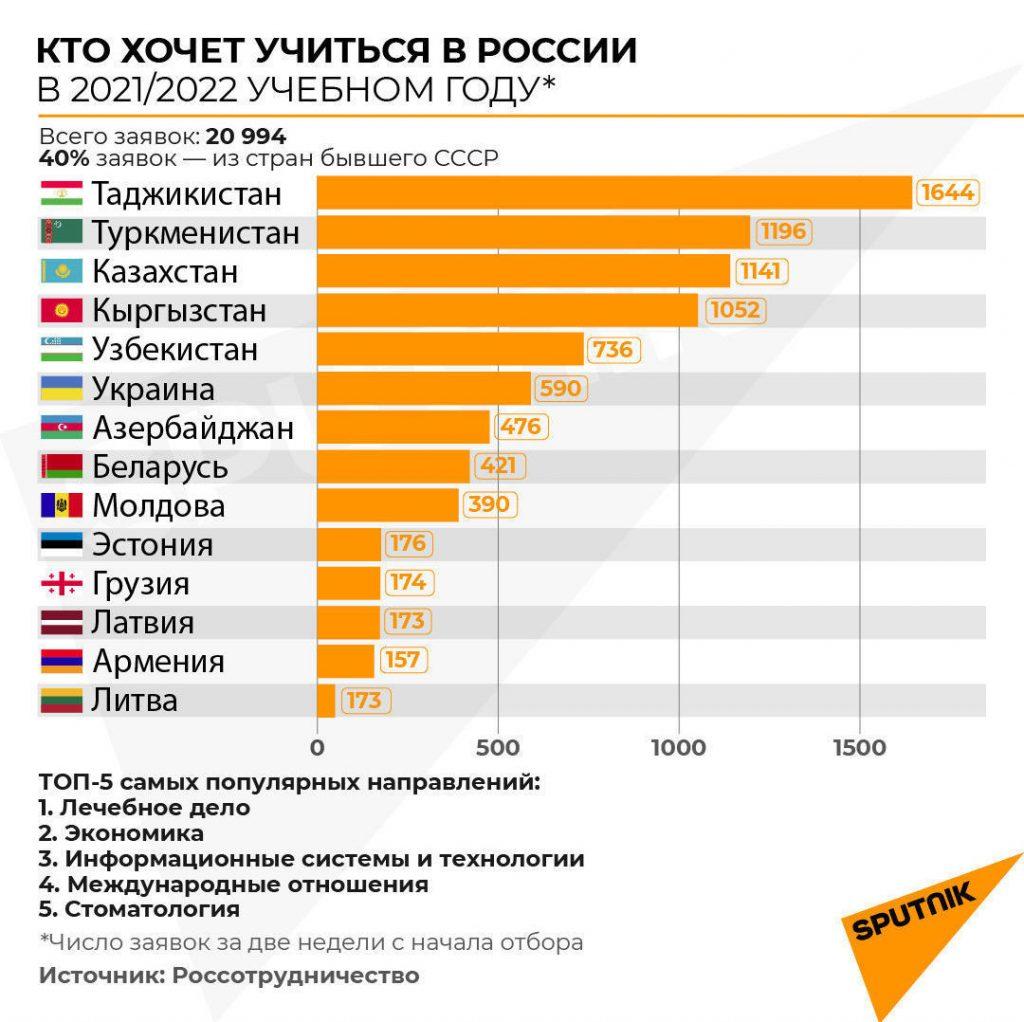 Поступить в вузы России стало в пять раз легче: что такое суперсервис для иностранцев?